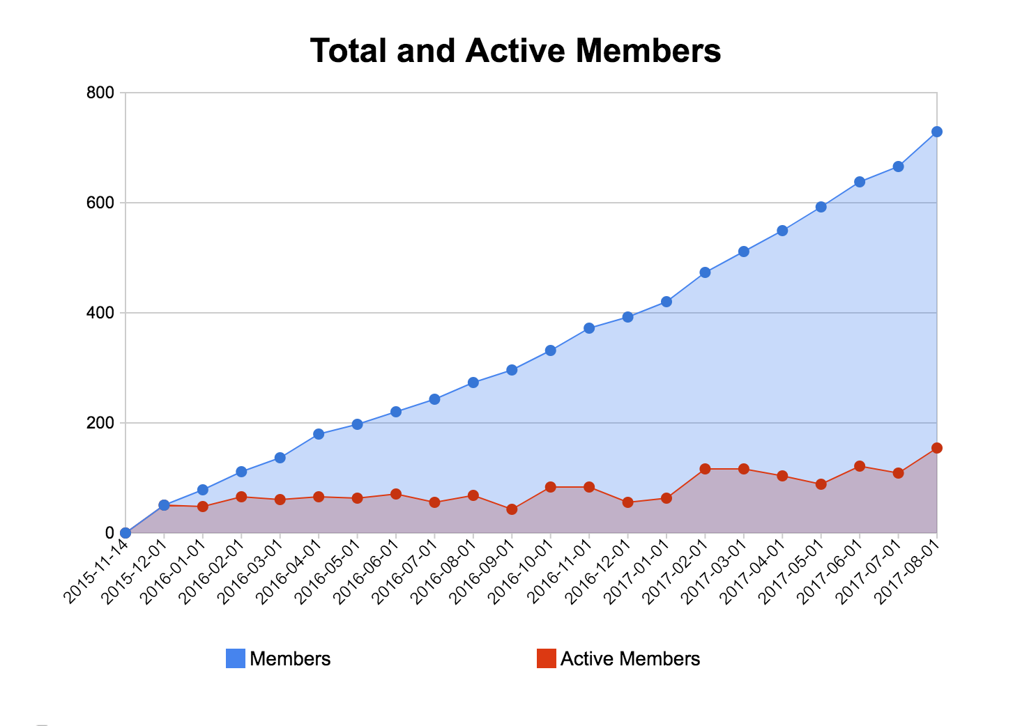 Total and Active Members chart